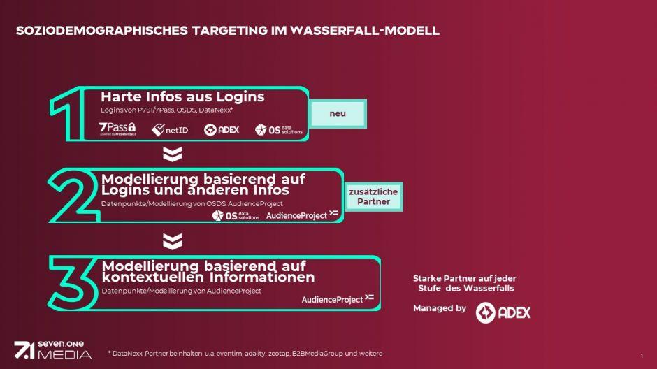 Wasserfall-Targeting | So funktioniert das neue Targeting-Modell von Seven.One Media.